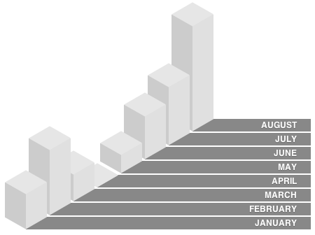 Example design of an isometric bar graph